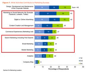Key Findings From U.S. Digital Marketing Spending Survey  2013