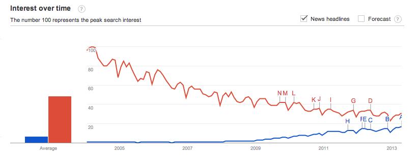 Google Trends   Web Search Interest  social media  advertising   Worldwide  2004   present