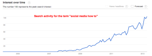 Google Trends   Web Search Interest  social media how to   Worldwide  2004   present