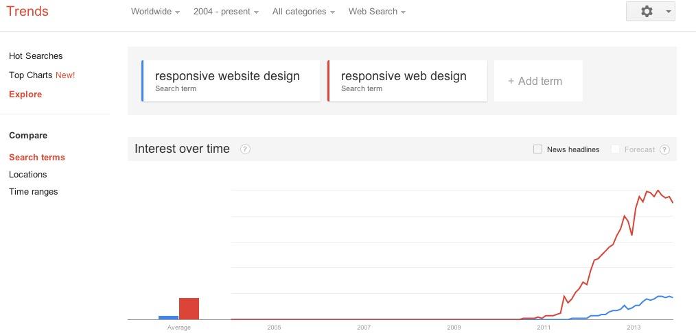 Google Trends   Web Search interest  responsive website design  responsive web design   Worldwide  2004   present