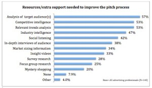 support_need_to_pitch