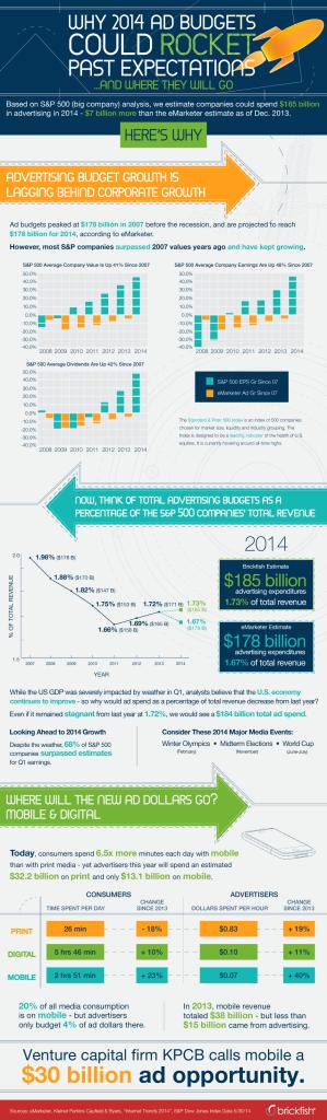 brickfish-adbudgets-2014estimate-infographic